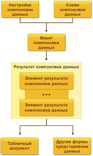 Система компоновки данных 1С